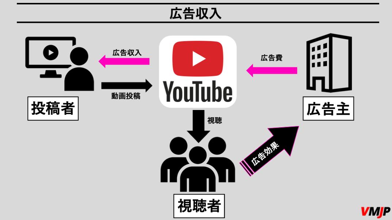 YouTubeで広告収入を得る仕組み