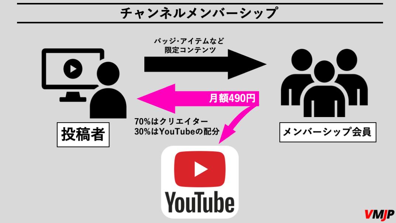 YouTubeチャンネルメンバーシップで収益を生む仕組み