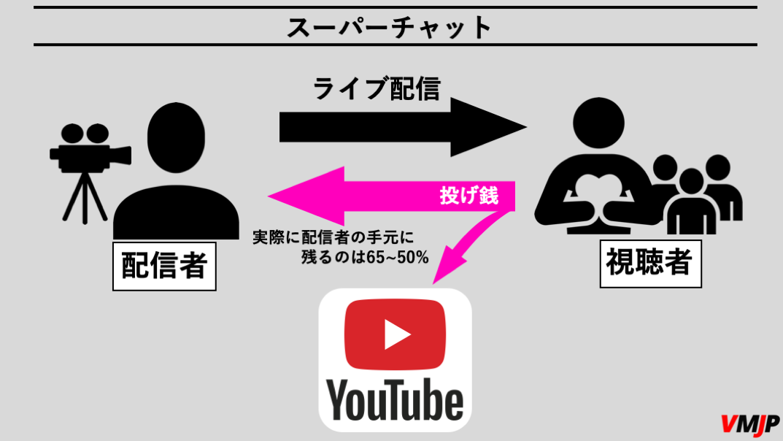 YouTubeでお金を稼ぐ仕組みスーパーチャット(投げ銭)